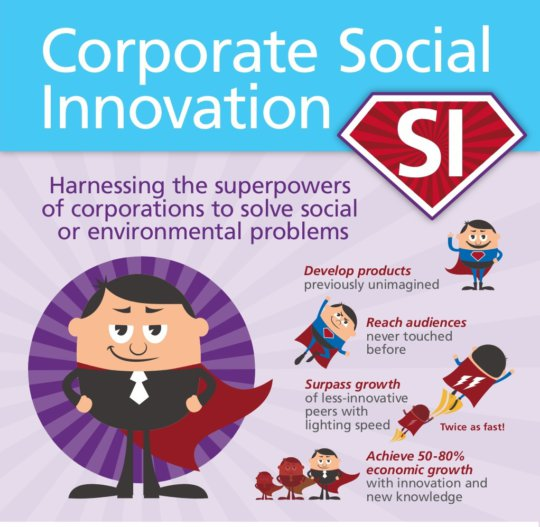 Social Innovation Infographic 2